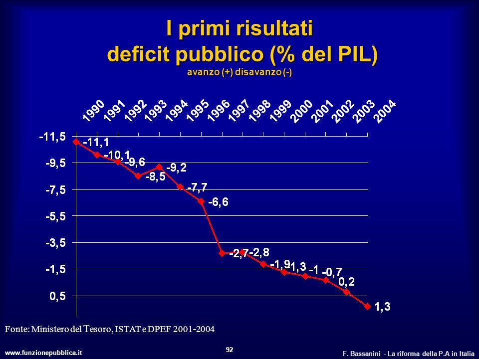 www.funzionepubblica.it F. Bassanini - La riforma della P.A in Italia 92 I primi risultati deficit pubblico (% del PIL) avanzo (+) disavanzo (-) Fonte