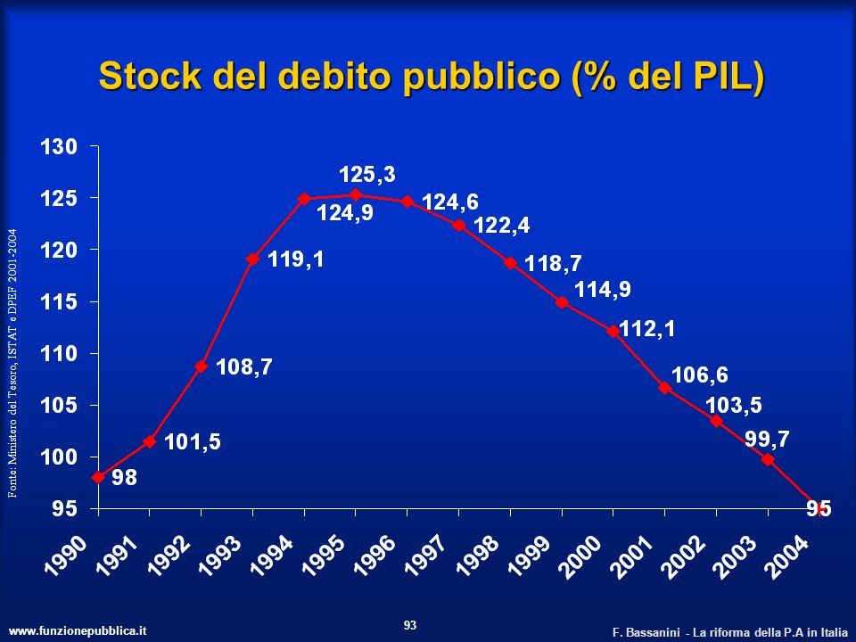 www.funzionepubblica.it F. Bassanini - La riforma della P.A in Italia 93 Stock del debito pubblico (% del PIL) Fonte: Ministero del Tesoro, ISTAT e DP