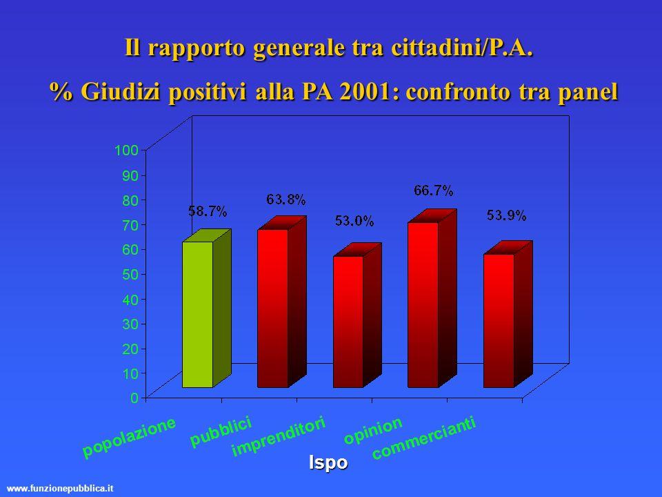 www.funzionepubblica.it Ispo Il rapporto generale tra cittadini/P.A. % Giudizi positivi alla PA 2001: confronto tra panel