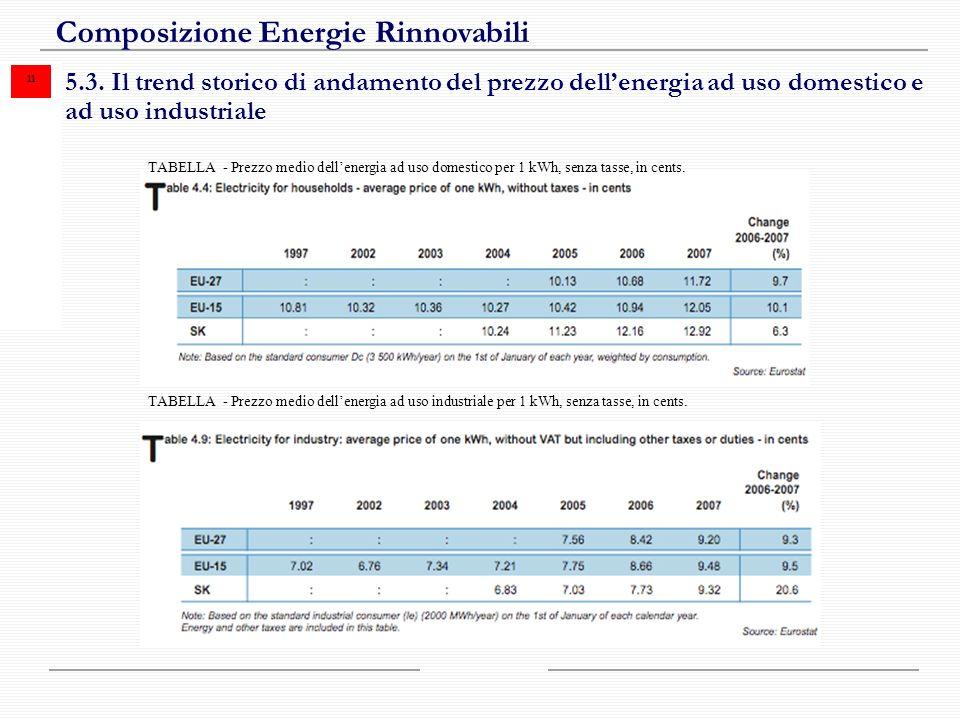 11 Composizione Energie Rinnovabili 5.3.