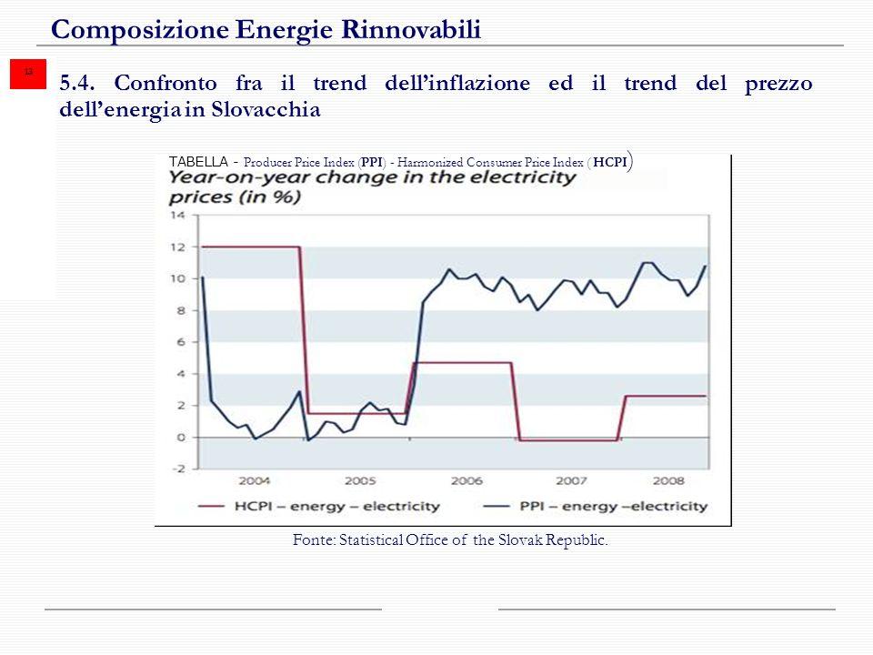 13 Composizione Energie Rinnovabili 5.4.