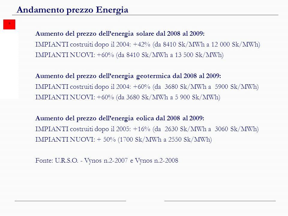 9 Andamento prezzo Energia Aumento del prezzo dellenergia solare dal 2008 al 2009: IMPIANTI costruiti dopo il 2004: +42% (da 8410 Sk/MWh a 12 000 Sk/MWh) IMPIANTI NUOVI: +60% (da 8410 Sk/MWh a 13 500 Sk/MWh) Aumento del prezzo dellenergia geotermica dal 2008 al 2009: IMPIANTI costruiti dopo il 2004: +60% (da 3680 Sk/MWh a 5900 Sk/MWh) IMPIANTI NUOVI: +60% (da 3680 Sk/MWh a 5 900 Sk/MWh) Aumento del prezzo dellenergia eolica dal 2008 al 2009: IMPIANTI costruiti dopo il 2005: +16% (da 2630 Sk/MWh a 3060 Sk/MWh) IMPIANTI NUOVI: + 50% (1700 Sk/MWh a 2550 Sk/MWh) Fonte: U.R.S.O.