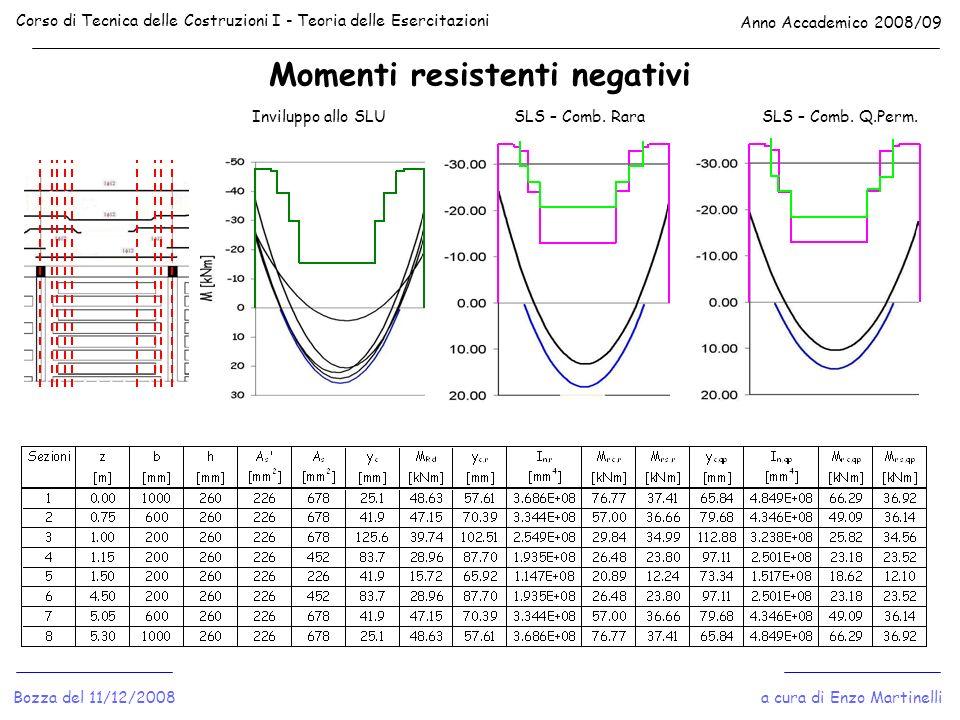 Momenti resistenti negativi Corso di Tecnica delle Costruzioni I - Teoria delle Esercitazioni Anno Accademico 2008/09 a cura di Enzo MartinelliBozza d