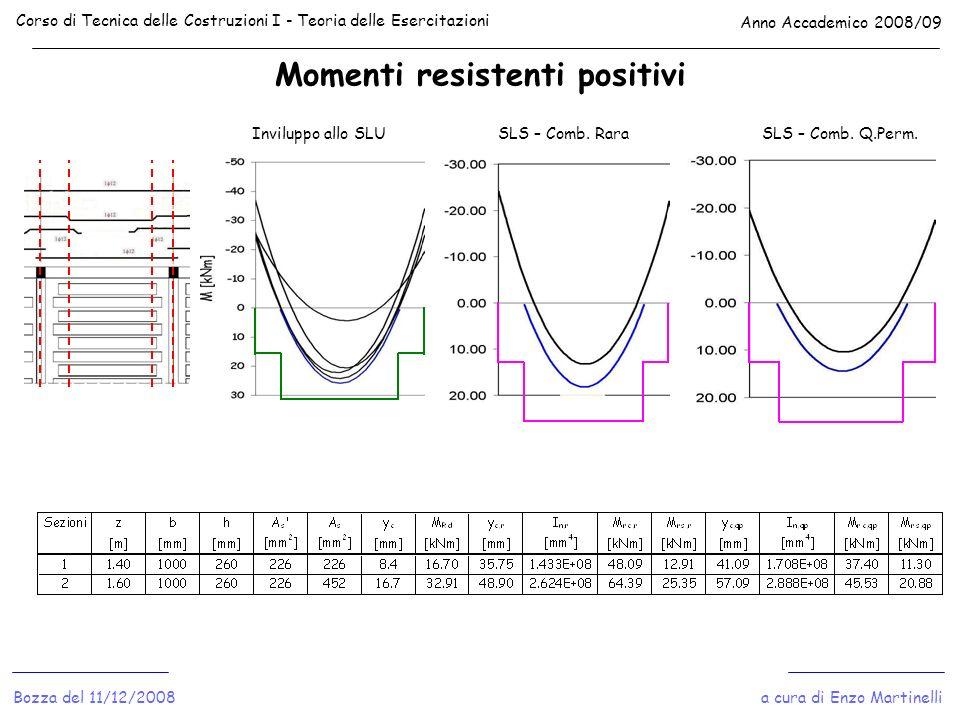 Momenti resistenti positivi Corso di Tecnica delle Costruzioni I - Teoria delle Esercitazioni Anno Accademico 2008/09 a cura di Enzo MartinelliBozza d