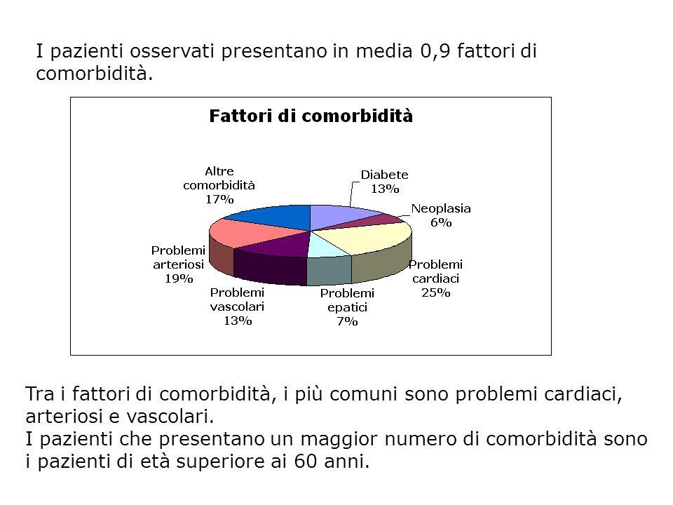 I pazienti osservati presentano in media 0,9 fattori di comorbidità. Tra i fattori di comorbidità, i più comuni sono problemi cardiaci, arteriosi e va