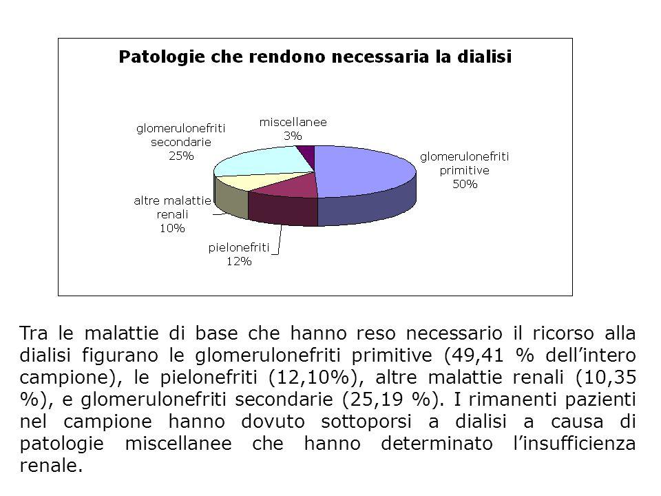 Tra le malattie di base che hanno reso necessario il ricorso alla dialisi figurano le glomerulonefriti primitive (49,41 % dellintero campione), le pie