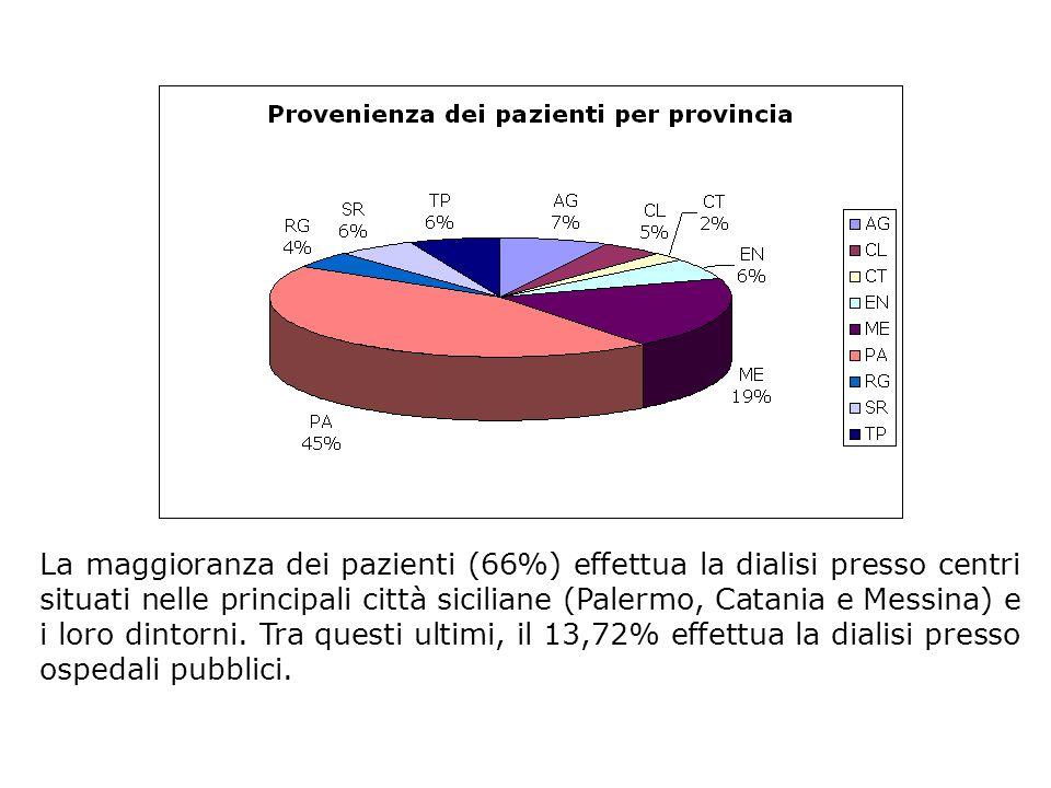 La maggioranza dei pazienti (66%) effettua la dialisi presso centri situati nelle principali città siciliane (Palermo, Catania e Messina) e i loro din