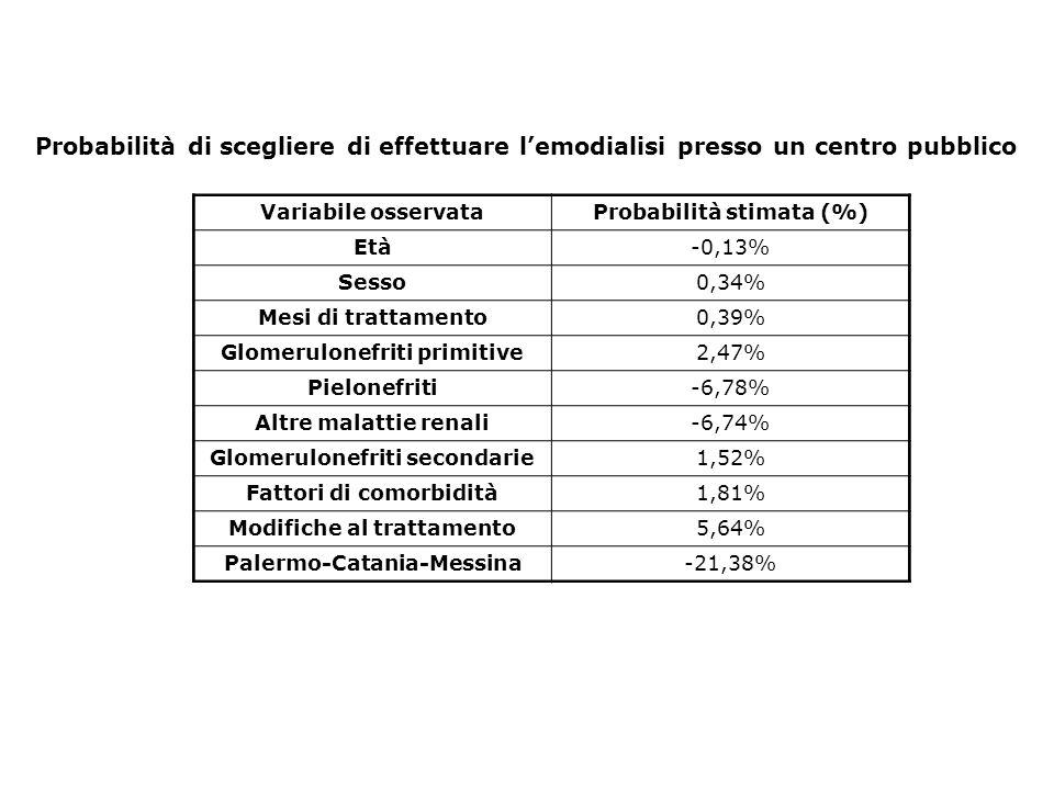 Probabilità di scegliere di effettuare lemodialisi presso un centro pubblico Variabile osservataProbabilità stimata (%) Età-0,13% Sesso0,34% Mesi di t