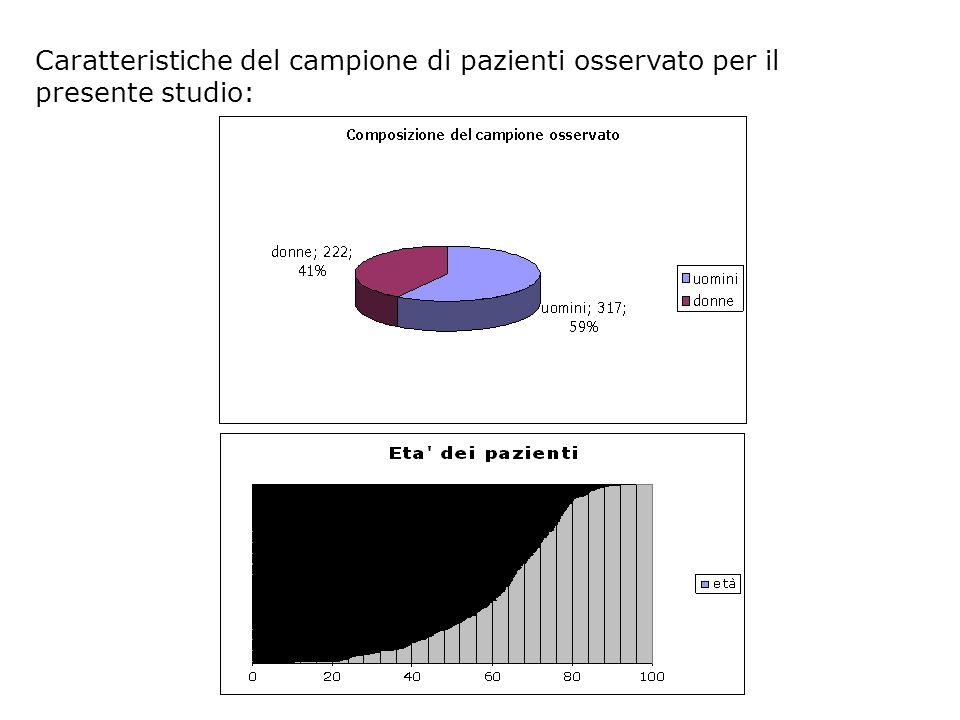 Caratteristiche del campione di pazienti osservato per il presente studio:
