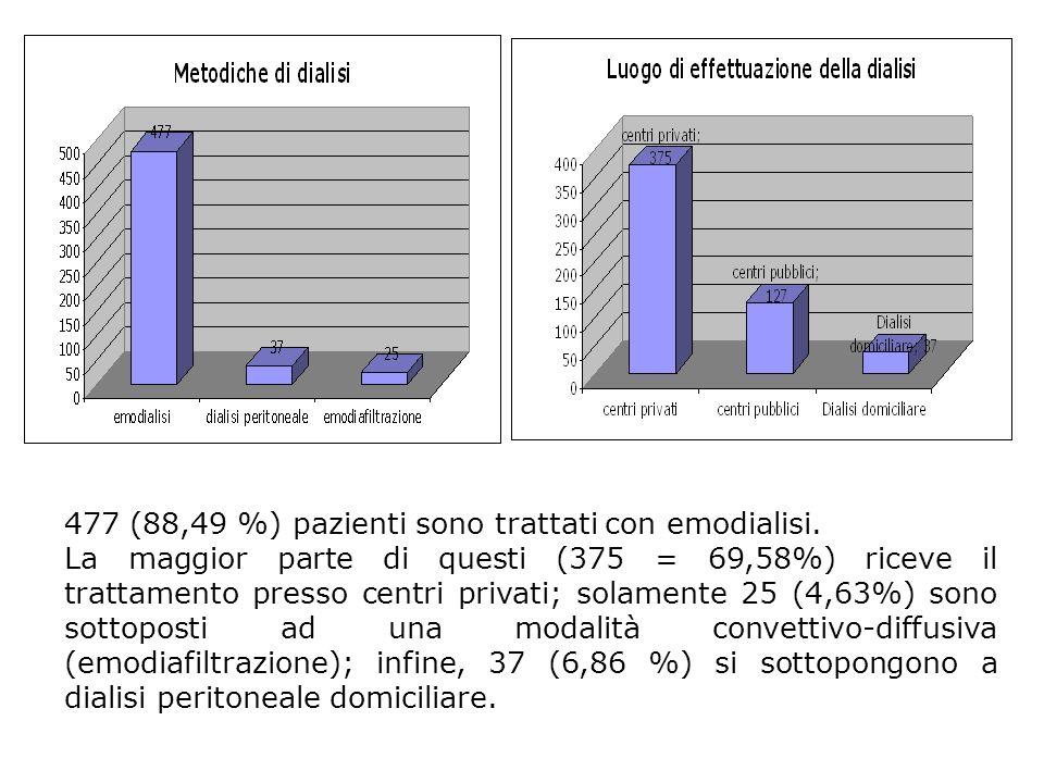 477 (88,49 %) pazienti sono trattati con emodialisi. La maggior parte di questi (375 = 69,58%) riceve il trattamento presso centri privati; solamente