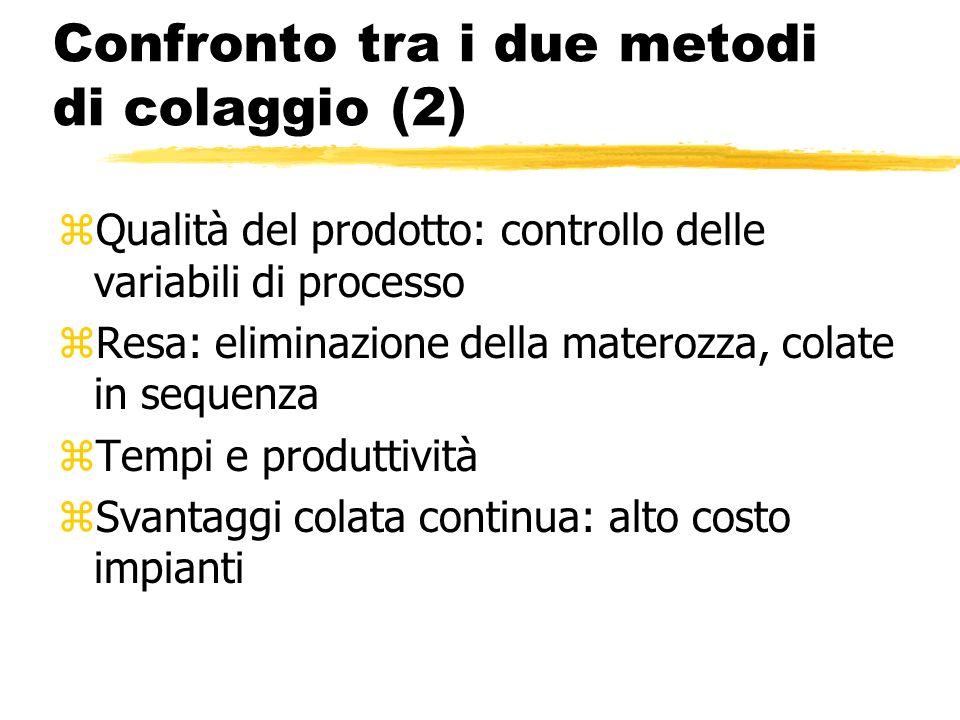 Confronto tra i due metodi di colaggio (2) zQualità del prodotto: controllo delle variabili di processo zResa: eliminazione della materozza, colate in