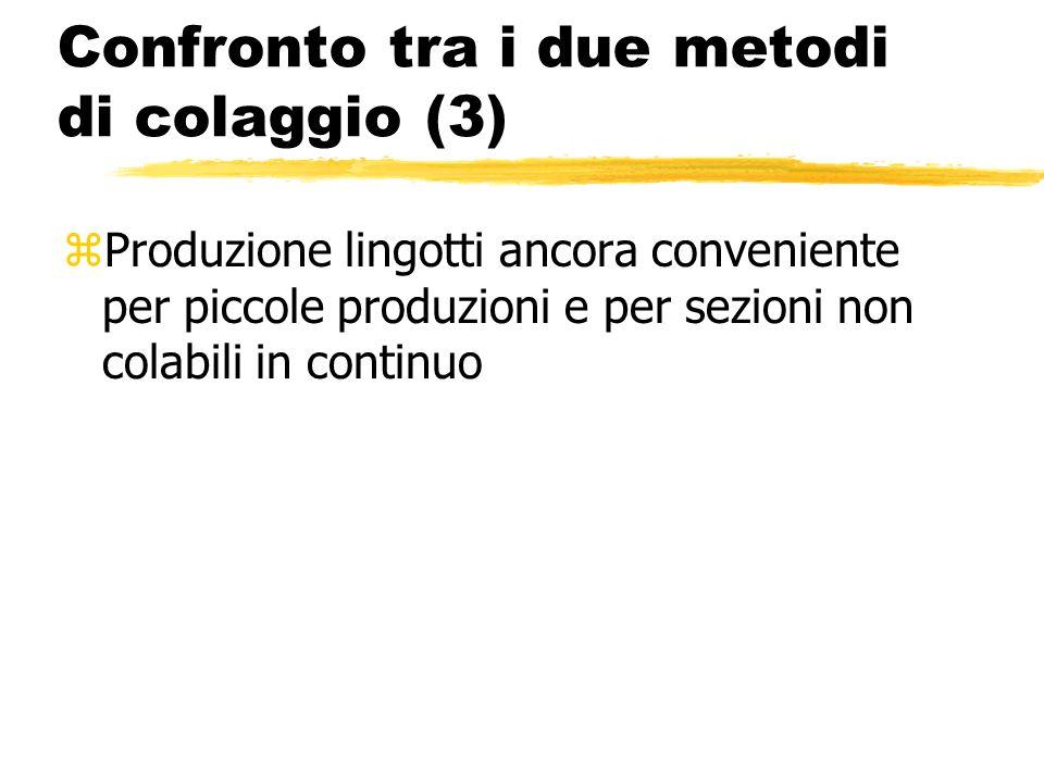 Confronto tra i due metodi di colaggio (3) zProduzione lingotti ancora conveniente per piccole produzioni e per sezioni non colabili in continuo