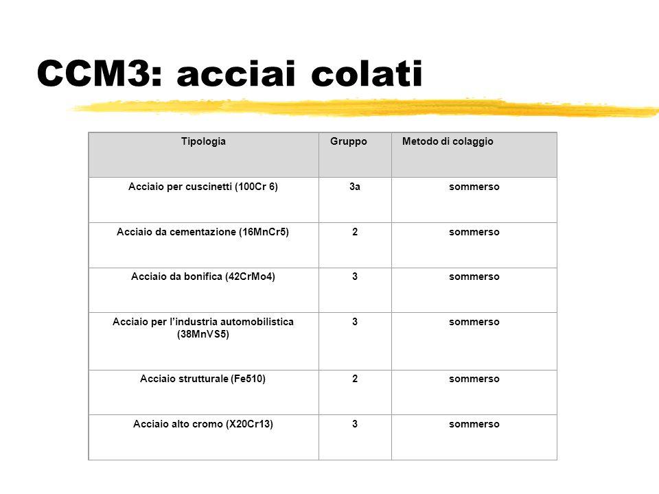 CCM3: acciai colati TipologiaGruppo Metodo di colaggio Acciaio per cuscinetti (100Cr 6)3asommerso Acciaio da cementazione (16MnCr5)2sommerso Acciaio d