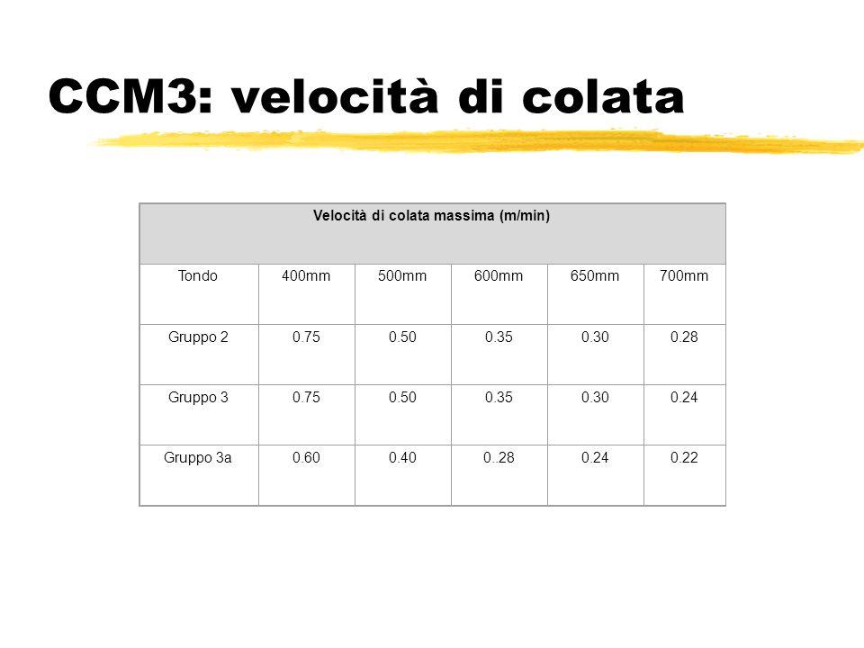 CCM3: velocità di colata Velocità di colata massima (m/min) Tondo400mm500mm600mm650mm700mm Gruppo 20.750.500.350.300.28 Gruppo 30.750.500.350.300.24 G