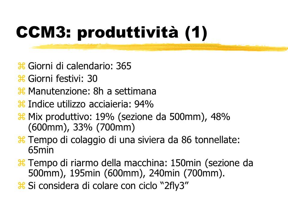 CCM3: produttività (1) z Giorni di calendario: 365 z Giorni festivi: 30 z Manutenzione: 8h a settimana z Indice utilizzo acciaieria: 94% z Mix produtt