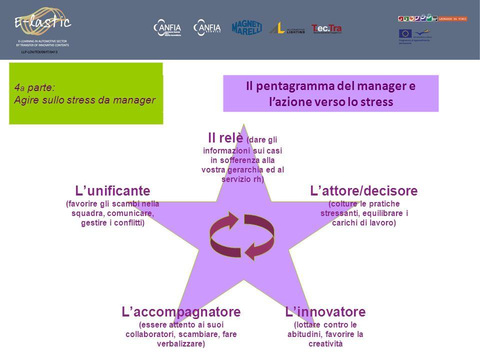 4 a parte: Agire sullo stress da manager Il pentagramma del manager e lazione verso lo stress Lunificante (favorire gli scambi nella squadra, comunica
