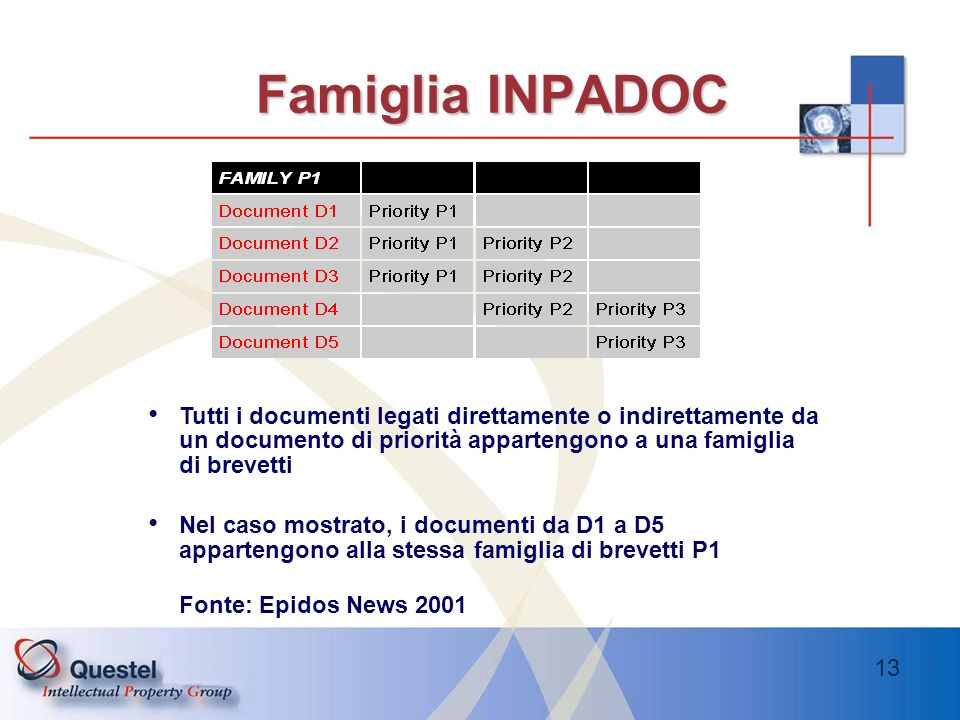 13 Famiglia INPADOC Tutti i documenti legati direttamente o indirettamente da un documento di priorità appartengono a una famiglia di brevetti Nel cas