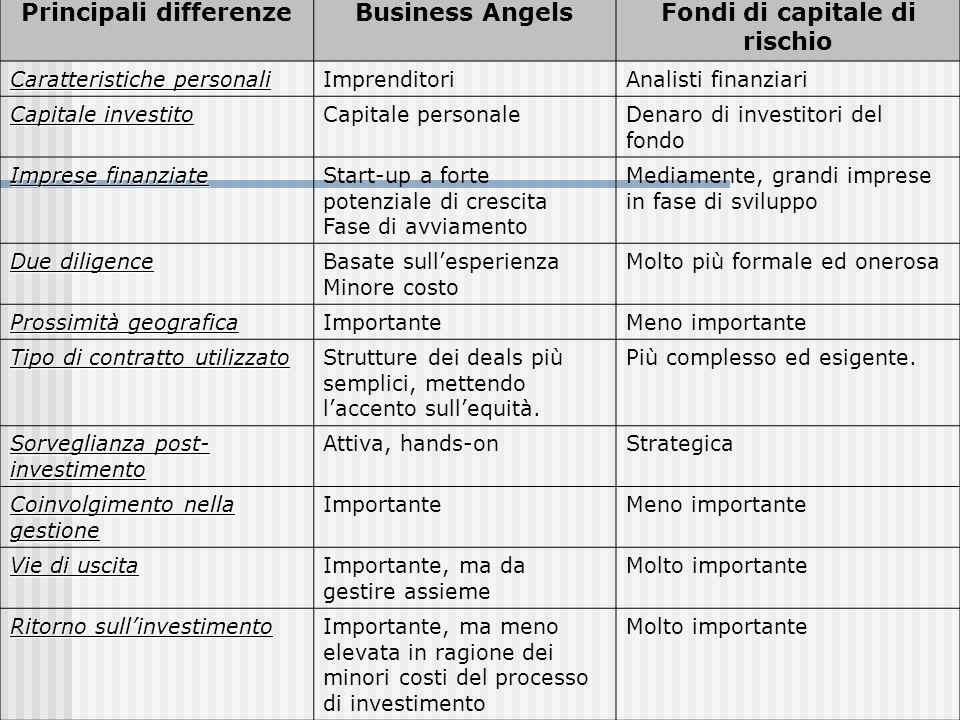 Logiche di valutazione di un BA Il rapporto tra BA e Proponente di progetto ha due elementi fondamentali: Laspetto umano Laspetto economico/finanziario