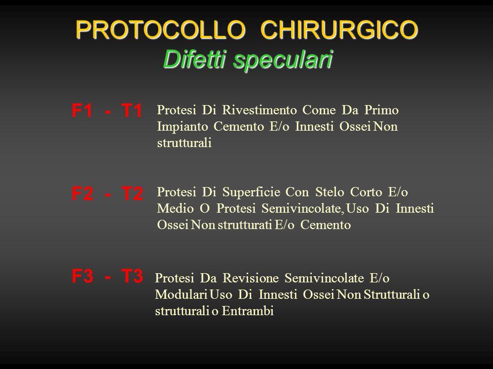 PROTOCOLLO CHIRURGICO Difetti speculari F1 - T1 F2 - T2 F3 - T3 Protesi Di Rivestimento Come Da Primo Impianto Cemento E/o Innesti Ossei Non struttura
