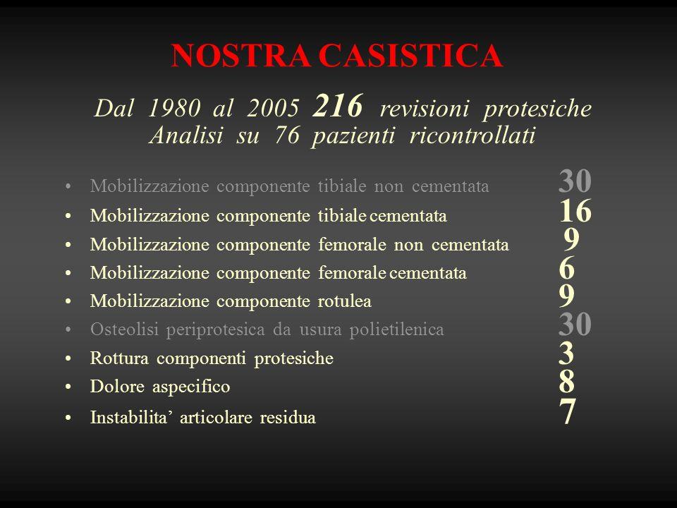 NOSTRA CASISTICA Dal 1980 al 2005 216 revisioni protesiche Analisi su 76 pazienti ricontrollati Mobilizzazione componente tibiale non cementata 30 Mob