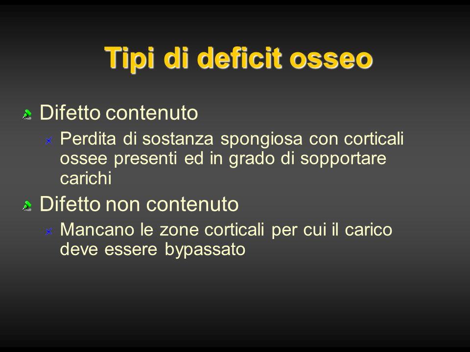 Tipi di deficit osseo Difetto contenuto Perdita di sostanza spongiosa con corticali ossee presenti ed in grado di sopportare carichi Difetto non conte