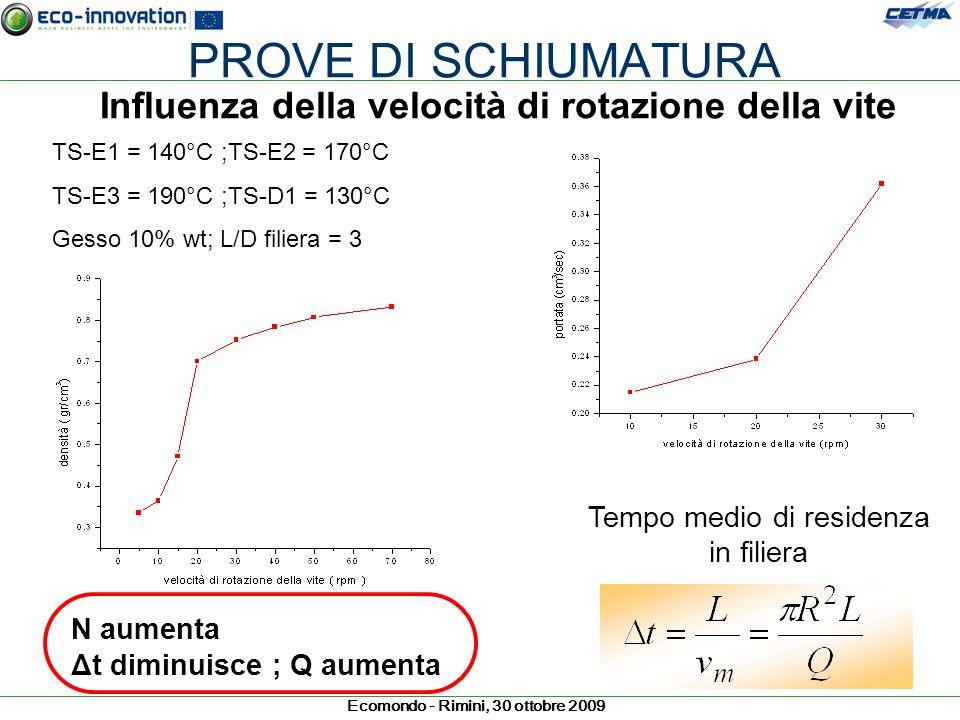 Ecomondo - Rimini, 30 ottobre 2009 PROVE DI SCHIUMATURA Influenza della velocità di rotazione della vite TS-E1 = 140°C ;TS-E2 = 170°C TS-E3 = 190°C ;T