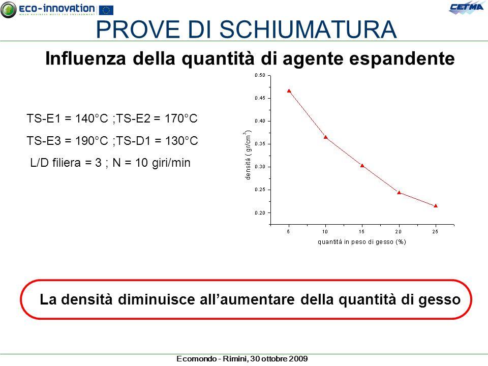 Ecomondo - Rimini, 30 ottobre 2009 PROVE DI SCHIUMATURA Influenza della quantità di agente espandente TS-E1 = 140°C ;TS-E2 = 170°C TS-E3 = 190°C ;TS-D