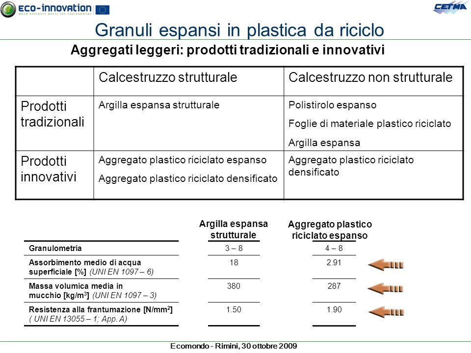 Ecomondo - Rimini, 30 ottobre 2009 Aggregati leggeri: prodotti tradizionali e innovativi Calcestruzzo strutturaleCalcestruzzo non strutturale Prodotti
