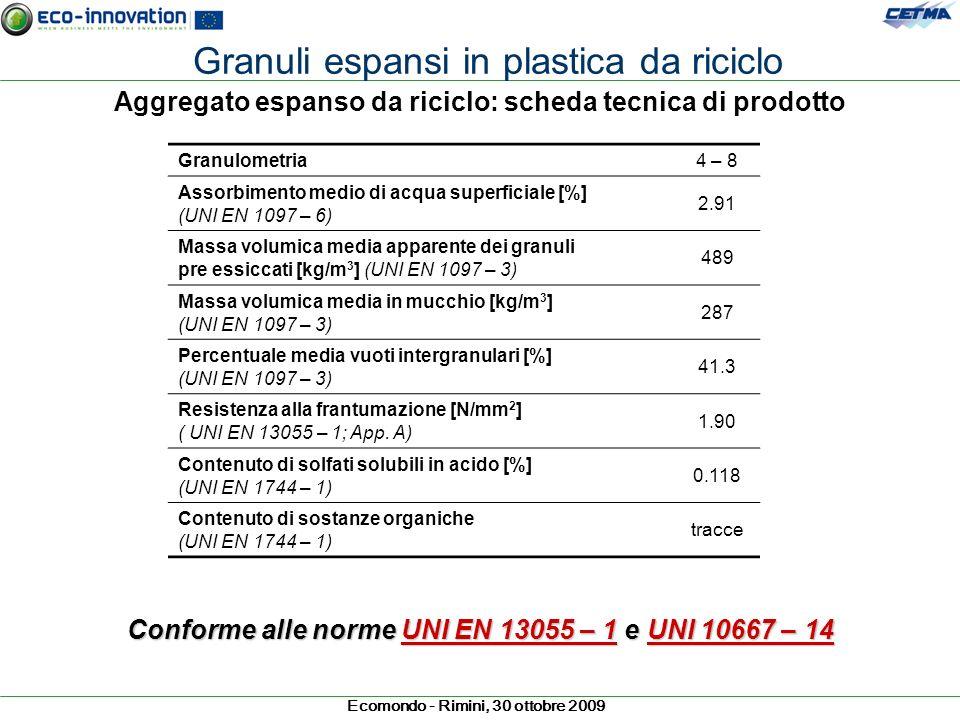 Ecomondo - Rimini, 30 ottobre 2009 Aggregato espanso da riciclo: scheda tecnica di prodotto Granulometria 4 – 8 Assorbimento medio di acqua superficia