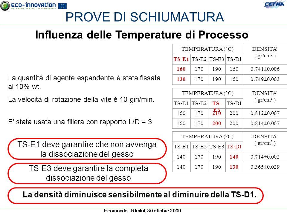 Ecomondo - Rimini, 30 ottobre 2009 PROVE DI SCHIUMATURA Influenza delle Temperature di Processo La quantità di agente espandente è stata fissata al 10