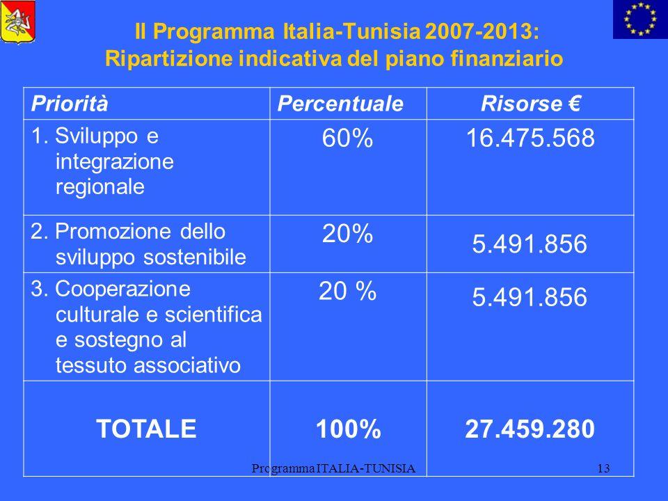 Programma ITALIA-TUNISIA13 Il Programma Italia-Tunisia 2007-2013: Ripartizione indicativa del piano finanziario PrioritàPercentualeRisorse 1. Sviluppo