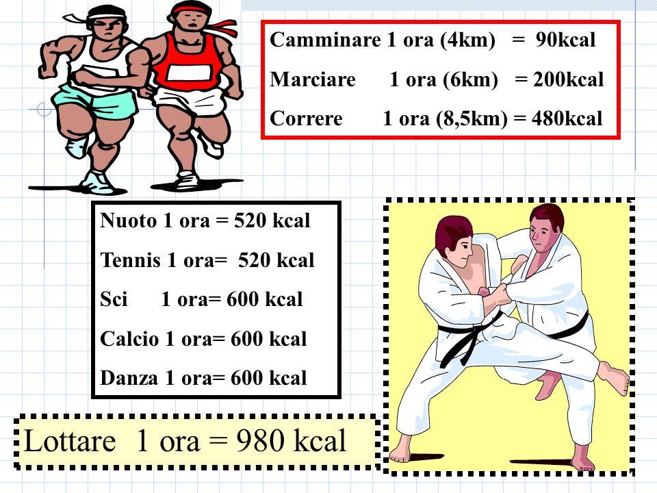 Camminare 1 ora (4km) = 90kcal Marciare 1 ora (6km) = 200kcal Correre 1 ora (8,5km) = 480kcal Lottare 1 ora = 980 kcal Nuoto 1 ora = 520 kcal Tennis 1