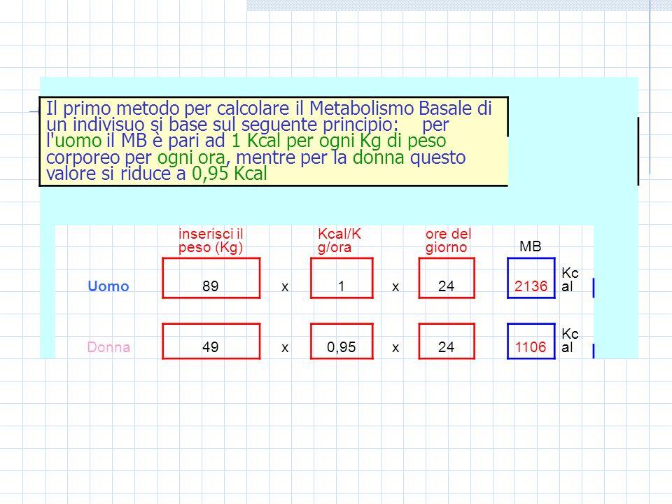 Il primo metodo per calcolare il Metabolismo Basale di un indivisuo si base sul seguente principio: per l'uomo il MB è pari ad 1 Kcal per ogni Kg di p