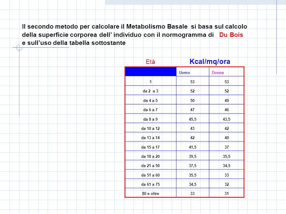 Il secondo metodo per calcolare il Metabolismo Basale si basa sul calcolo della superficie corporea dell individuo con il normogramma di Du Bois e sul