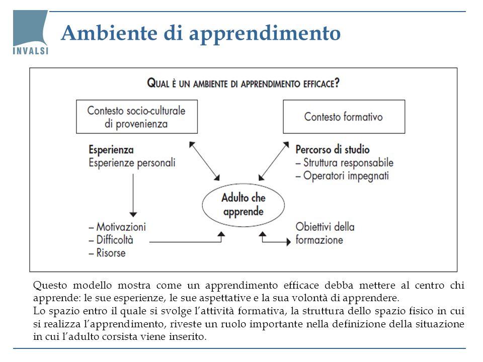 Questo modello mostra come un apprendimento efficace debba mettere al centro chi apprende: le sue esperienze, le sue aspettative e la sua volontà di a