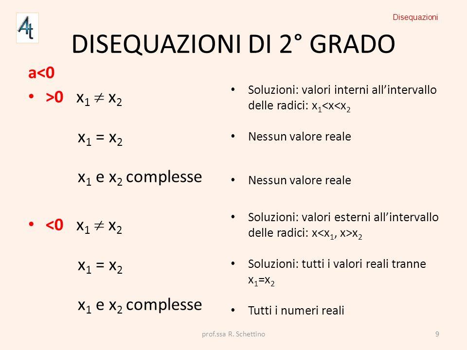 DISEQUAZIONI DI 2° GRADO a<0 >0 x 1 x 2 x 1 = x 2 x 1 e x 2 complesse <0 x 1 x 2 x 1 = x 2 x 1 e x 2 complesse Soluzioni: valori interni allintervallo