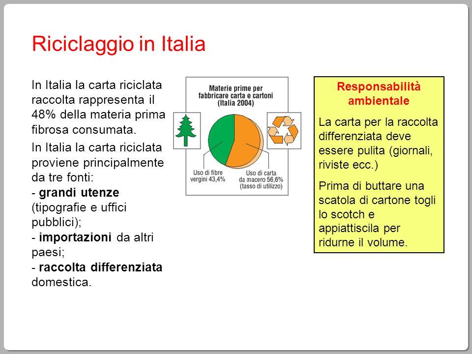 Riciclaggio in Italia In Italia la carta riciclata raccolta rappresenta il 48% della materia prima fibrosa consumata. In Italia la carta riciclata pro