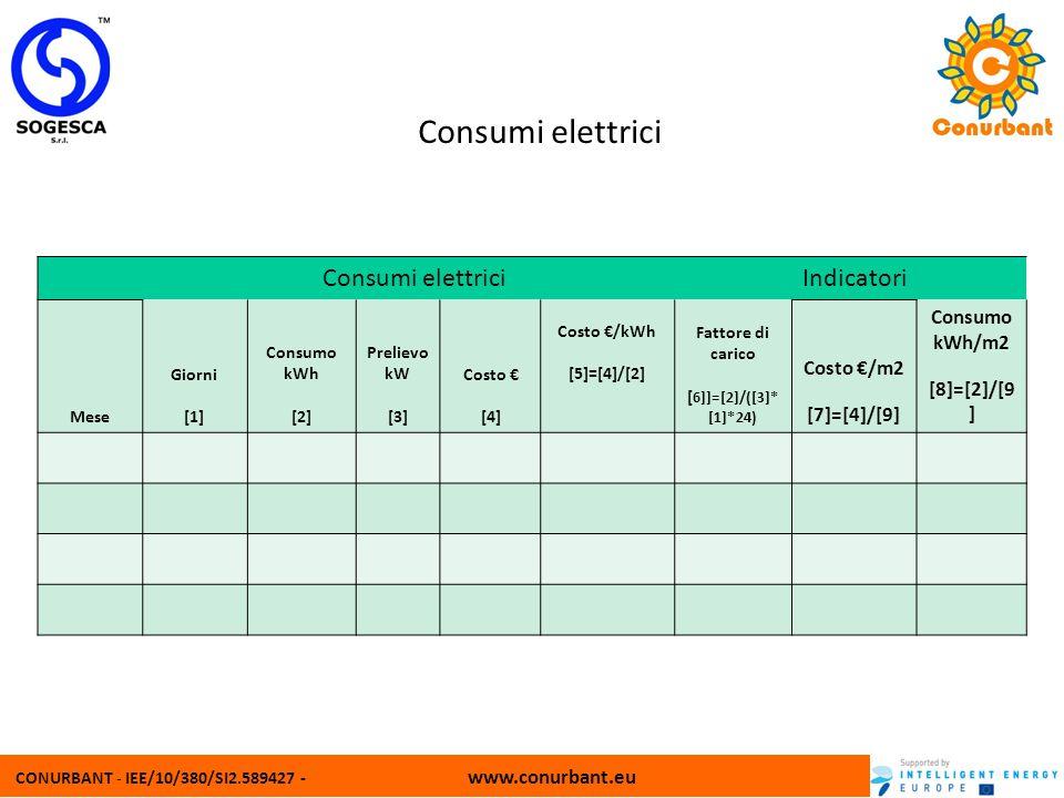 CONURBANT - IEE/10/380/SI2.589427 - www.conurbant.eu Consumi elettrici Indicatori Mese Giorni [1] Consumo kWh [2] Prelievo kW [3] Costo [4] Costo /kWh