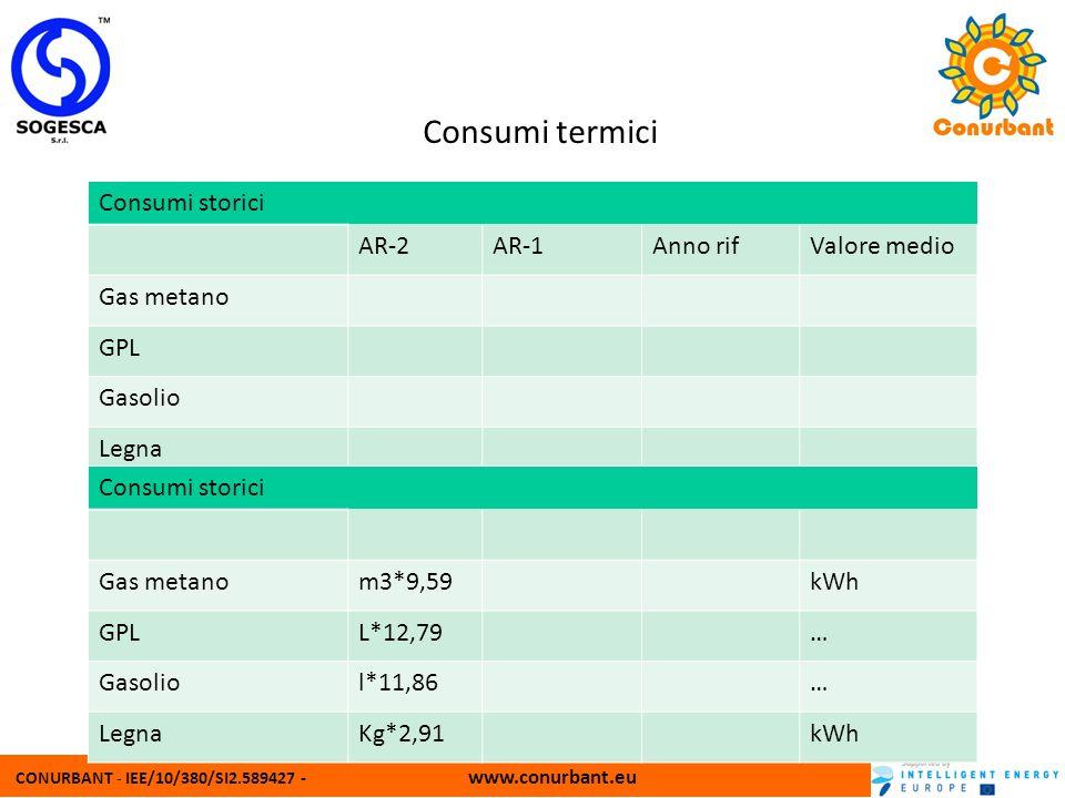 CONURBANT - IEE/10/380/SI2.589427 - www.conurbant.eu Consumi termici Consumi storici AR-2AR-1Anno rifValore medio Gas metano GPL Gasolio Legna Consumi