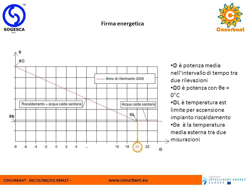 CONURBANT - IEE/10/380/SI2.589427 - www.conurbant.eu Firma energetica Φ è potenza media nellintervallo di tempo tra due rilevazioni Φ0 è potenza con θ
