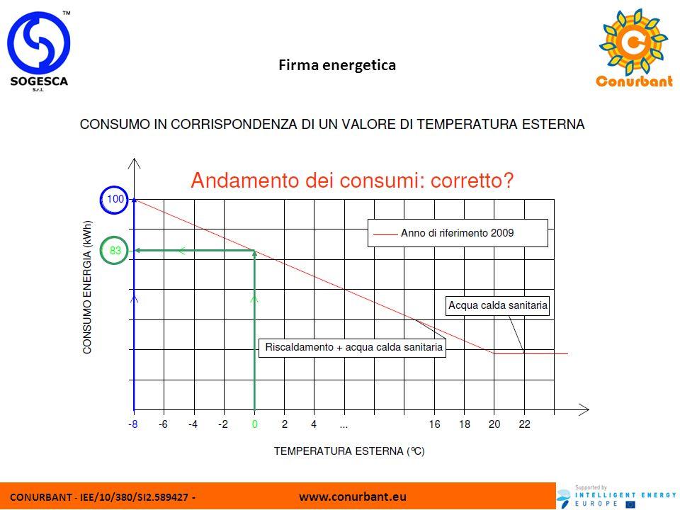 CONURBANT - IEE/10/380/SI2.589427 - www.conurbant.eu Firma energetica