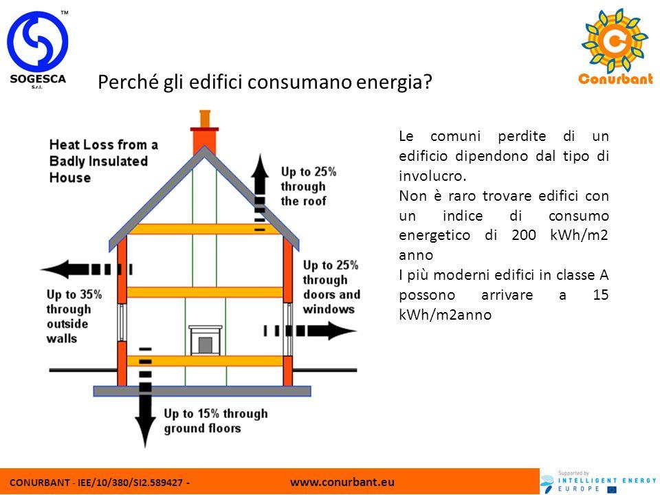 CONURBANT - IEE/10/380/SI2.589427 - www.conurbant.eu Perché gli edifici consumano energia? Le comuni perdite di un edificio dipendono dal tipo di invo