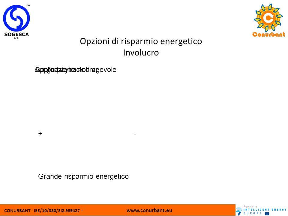 CONURBANT - IEE/10/380/SI2.589427 - www.conurbant.eu Opzioni di risparmio energetico Involucro + Confort - Lungo payback timeApplicazione non agevole