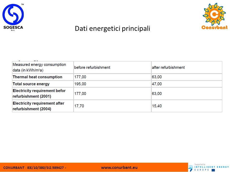 CONURBANT - IEE/10/380/SI2.589427 - www.conurbant.eu Dati energetici principali
