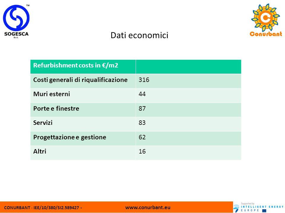 CONURBANT - IEE/10/380/SI2.589427 - www.conurbant.eu Dati economici Refurbishment costs in /m2 Costi generali di riqualificazione316 Muri esterni44 Po