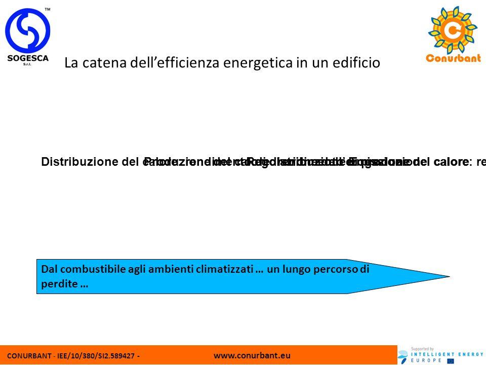 CONURBANT - IEE/10/380/SI2.589427 - www.conurbant.eu La catena dellefficienza energetica in un edificio Produzione del calore: rendimento di produzion