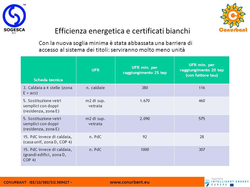 CONURBANT - IEE/10/380/SI2.589427 - www.conurbant.eu Efficienza energetica e certificati bianchi Con la nuova soglia minima è stata abbassata una barr