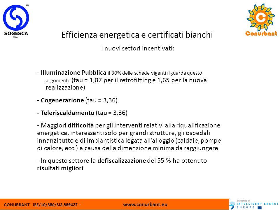 CONURBANT - IEE/10/380/SI2.589427 - www.conurbant.eu Efficienza energetica e certificati bianchi I nuovi settori incentivati: - Illuminazione Pubblica