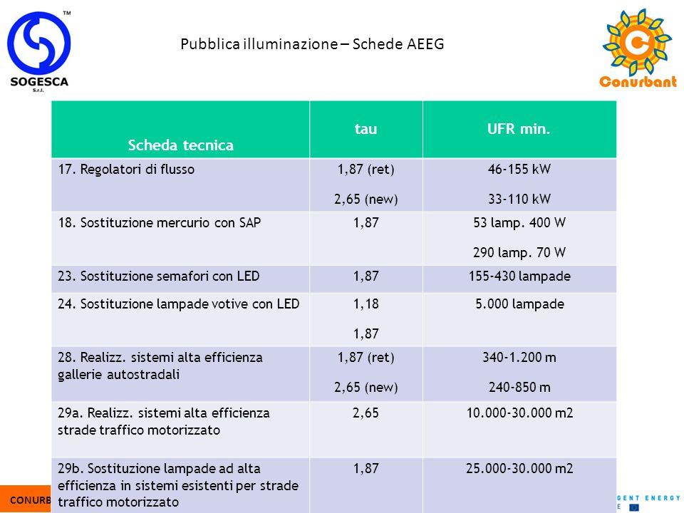 CONURBANT - IEE/10/380/SI2.589427 - www.conurbant.eu Pubblica illuminazione – Schede AEEG Scheda tecnica tauUFR min. 17. Regolatori di flusso 1,87 (re