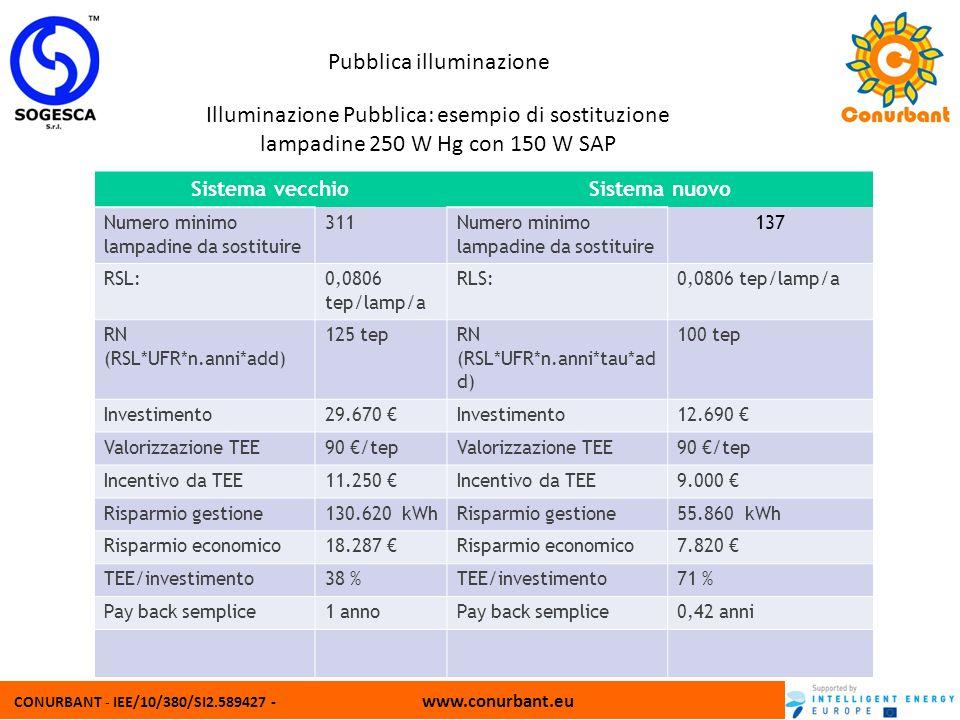 CONURBANT - IEE/10/380/SI2.589427 - www.conurbant.eu Pubblica illuminazione Illuminazione Pubblica: esempio di sostituzione lampadine 250 W Hg con 150